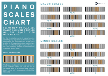 piano-scales-chart-dodeka-music