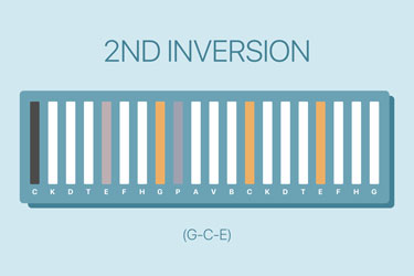 dodeka-music-2-inversion-c-maj